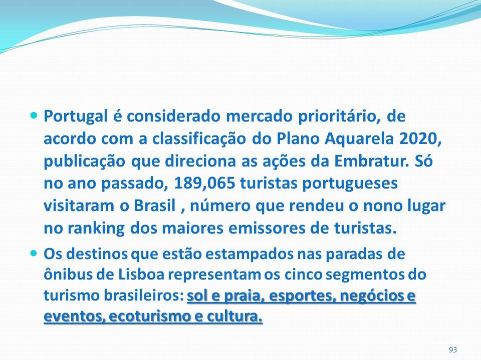 Portugal é considerado mercado prioritário, de acordo com a classificação do Plano Aquarela 2020, publicação que direciona as ações da Embratur. Só no