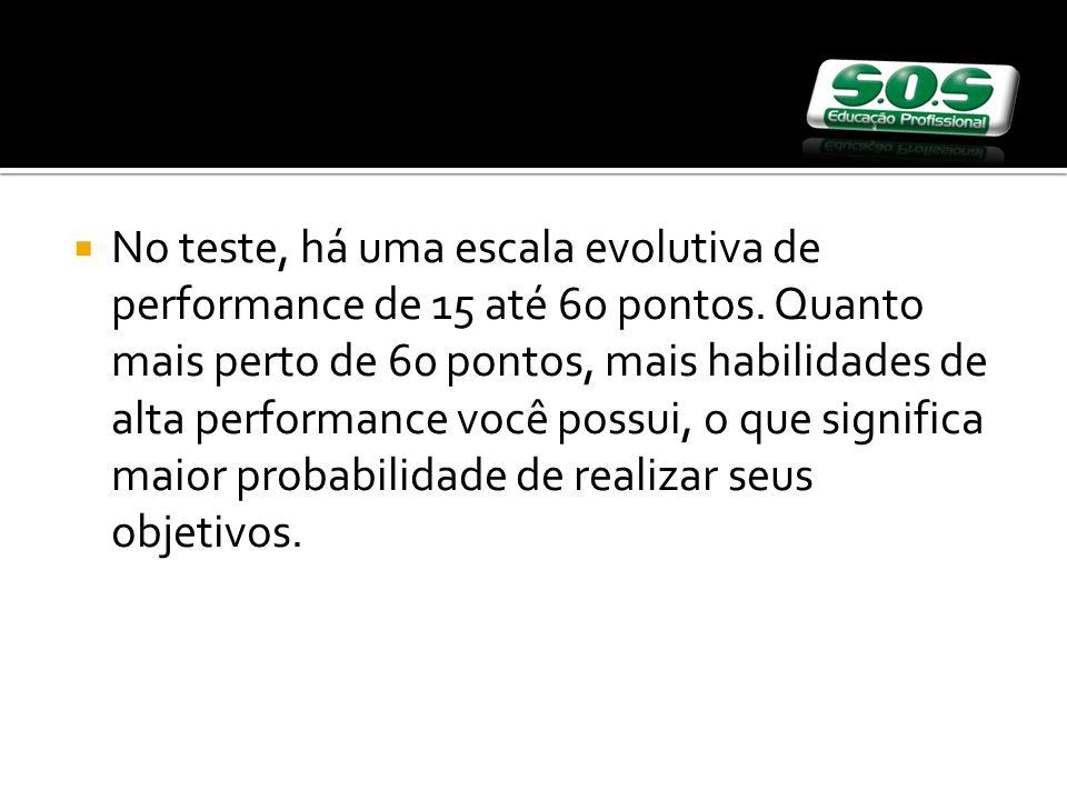 No teste, há uma escala evolutiva de performance de 15 até 60 pontos.