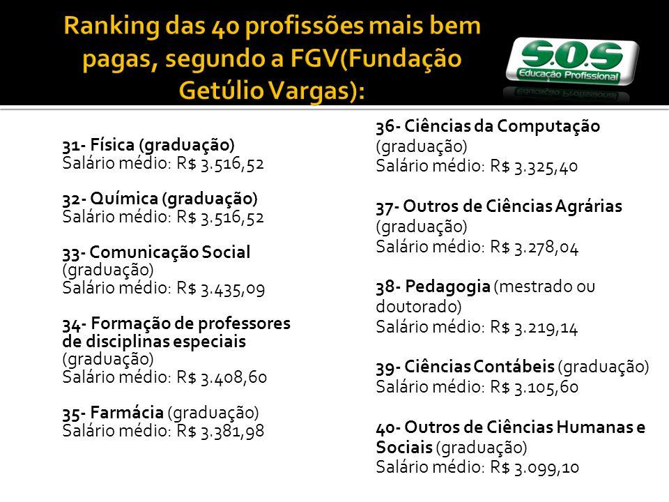 31- Física (graduação) Salário médio: R$ 3.516,52 32- Química (graduação) Salário médio: R$ 3.516,52 33- Comunicação Social (graduação) Salário médio: R$ 3.435,09 34- Formação de professores de disciplinas especiais (graduação) Salário médio: R$ 3.408,60 35- Farmácia (graduação) Salário médio: R$ 3.381,98 36- Ciências da Computação (graduação) Salário médio: R$ 3.325,40 37- Outros de Ciências Agrárias (graduação) Salário médio: R$ 3.278,04 38- Pedagogia (mestrado ou doutorado) Salário médio: R$ 3.219,14 39- Ciências Contábeis (graduação) Salário médio: R$ 3.105,60 40- Outros de Ciências Humanas e Sociais (graduação) Salário médio: R$ 3.099,10