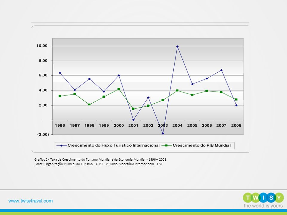Gráfico 2 - Taxa de Crescimento do Turismo Mundial e da Economia Mundial - 1996 – 2008 Fonte: Organização Mundial do Turismo – OMT - e Fundo Monetário Internacional - FMI