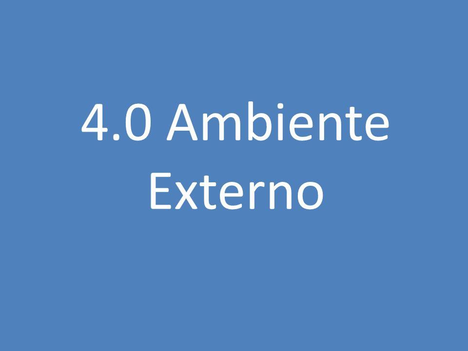 4.0 Ambiente Externo