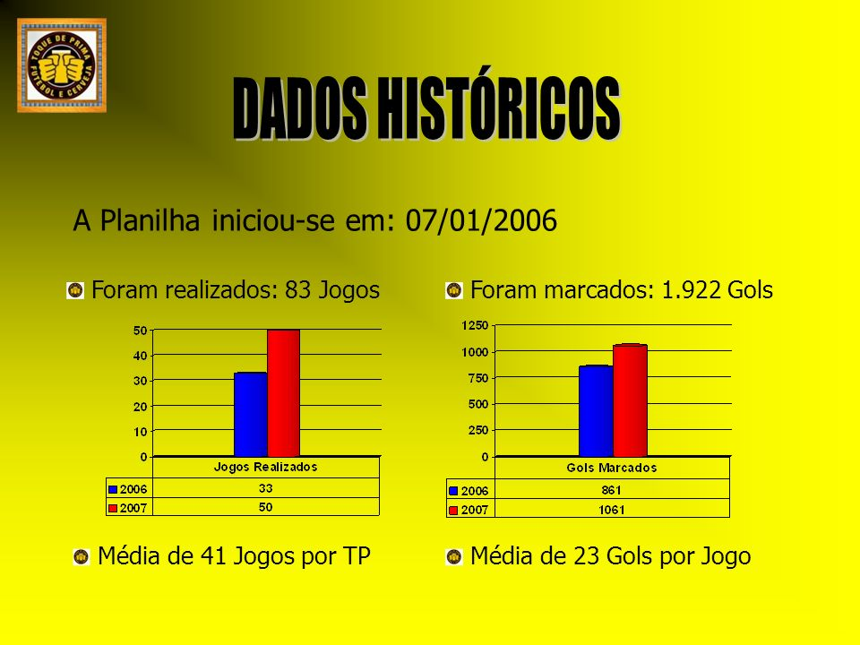 A Planilha iniciou-se em: 07/01/2006 Média de 23 Gols por Jogo Foram realizados: 83 Jogos Foram marcados: 1.922 Gols Média de 41 Jogos por TP