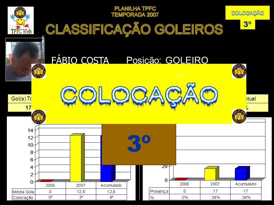 Gol(s) TomadosMédiaGols(s) 17612,6%0 Presença(s)Percentual 1734% GOLSPRESENÇA EVOLUÇÃO FÁBIO COSTA 3º Posição: GOLEIRO 3º