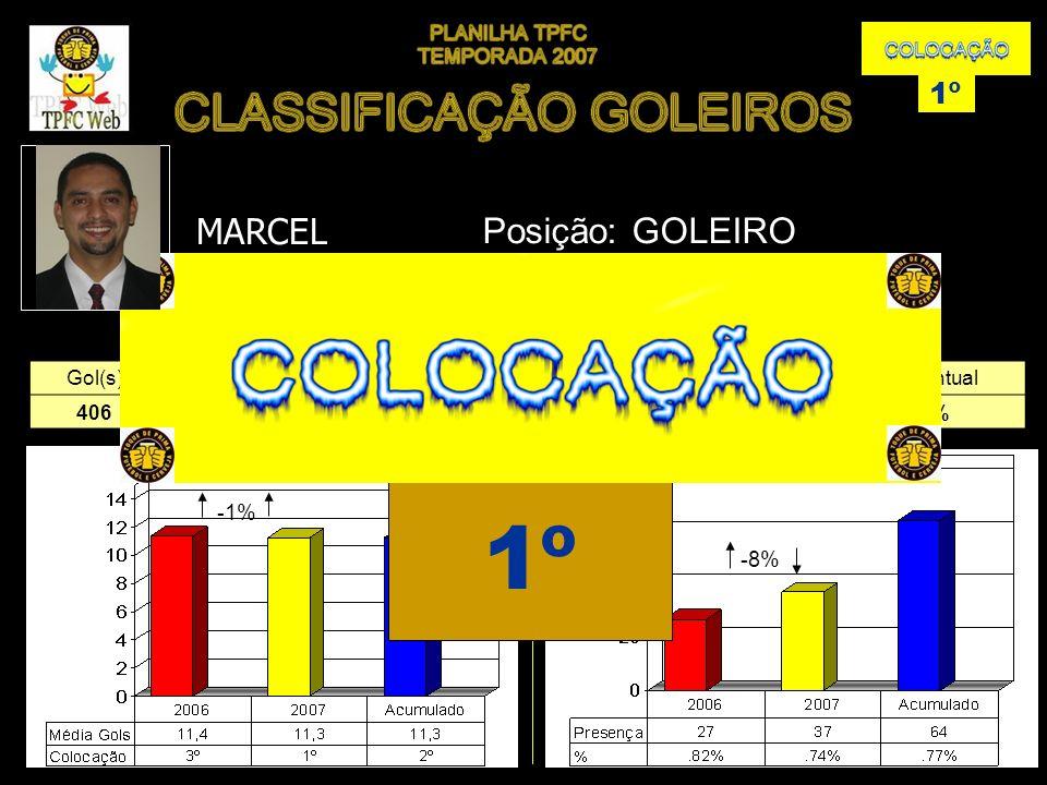 Gol(s)MédiaGols(s) 40611,3%1 Presença(s)Percentual 3774% GOLSPRESENÇA EVOLUÇÃO MARCEL 1º Posição: GOLEIRO -8% -1% 1º