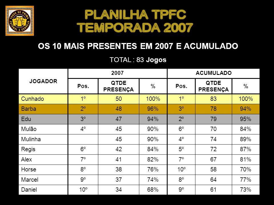 OS 10 MAIS PRESENTES EM 2007 E ACUMULADO TOTAL : 83 Jogos JOGADOR 2007ACUMULADO Pos.