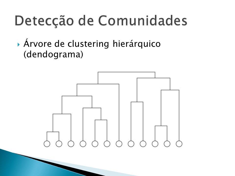 Árvore de clustering hierárquico (dendograma)