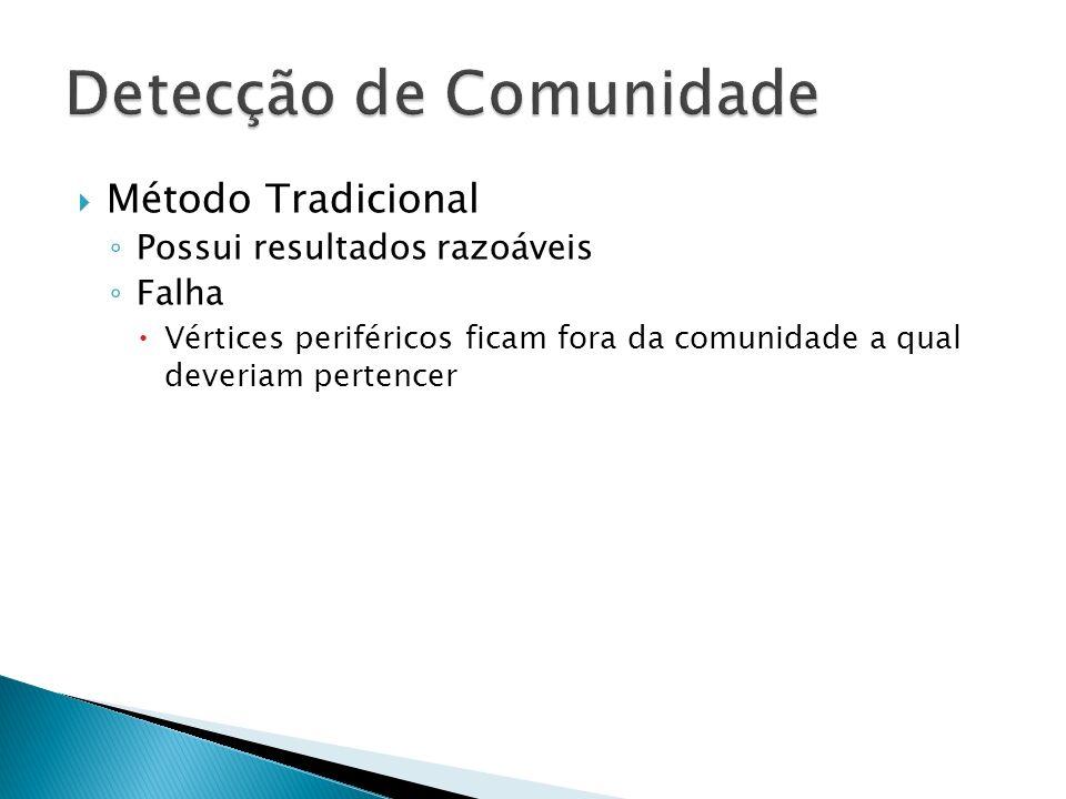 Método Tradicional Possui resultados razoáveis Falha Vértices periféricos ficam fora da comunidade a qual deveriam pertencer