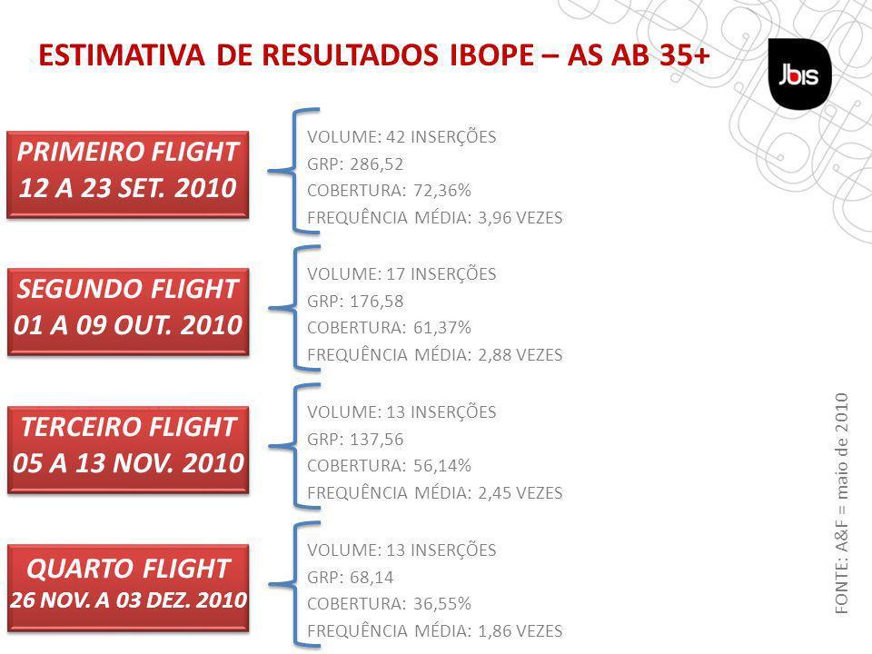 TÁTICA REVISTA ESTIMATIVA DE RESULTADOS IBOPE – AS AB 35+ PRIMEIRO FLIGHT 12 A 23 SET.