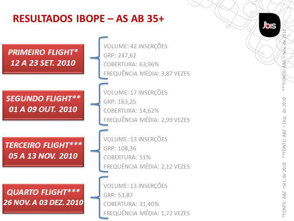 TÁTICA REVISTA RESULTADOS IBOPE – AS AB 35+ PRIMEIRO FLIGHT* 12 A 23 SET.