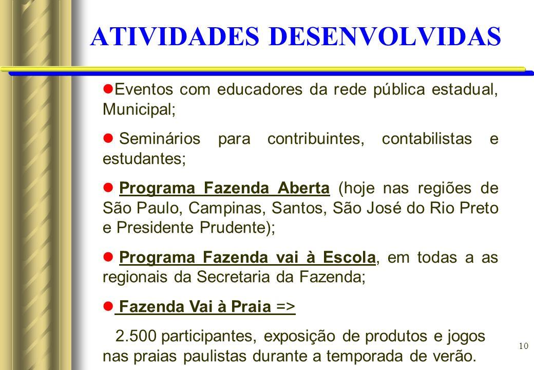 10 ATIVIDADES DESENVOLVIDAS Eventos com educadores da rede pública estadual, Municipal; Seminários para contribuintes, contabilistas e estudantes; Pro