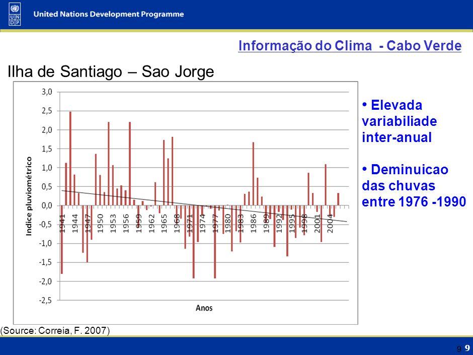9 99 Informação do Clima - Cabo Verde Ilha de Santiago – Sao Jorge (Source: Correia, F. 2007) Elevada variabiliade inter-anual Deminuicao das chuvas e