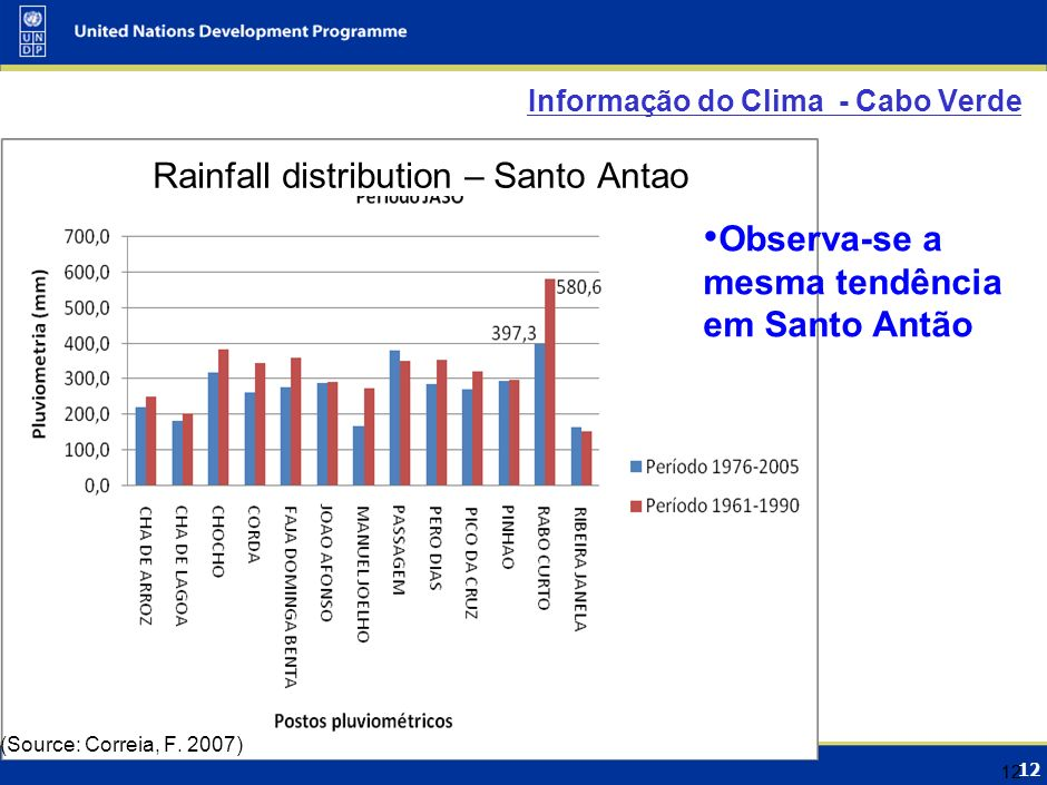 12 Informação do Clima - Cabo Verde Rainfall distribution – Santo Antao 12 Observa-se a mesma tendência em Santo Antão (Source: Correia, F. 2007)
