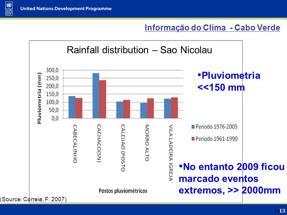 13 Informação do Clima - Cabo Verde 13 Rainfall distribution – Sao Nicolau (Source: Correia, F. 2007) Pluviometria <<150 mm No entanto 2009 ficou marc