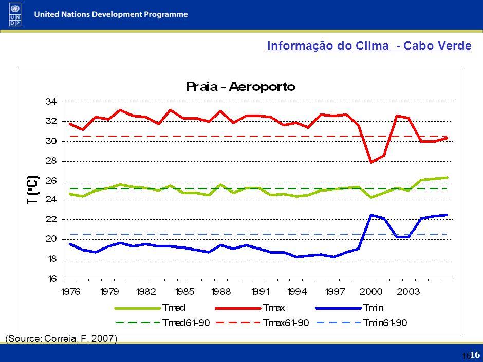 16 Informação do Clima - Cabo Verde 16 (Source: Correia, F. 2007)