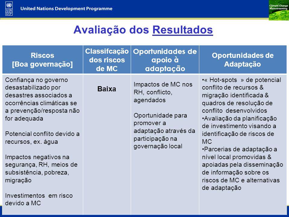 11 Avaliação dos Resultados Riscos [Boa governação] Classifcação dos riscos de MC Oportunidades de apoio à adaptação Oportunidades de Adaptação Confia