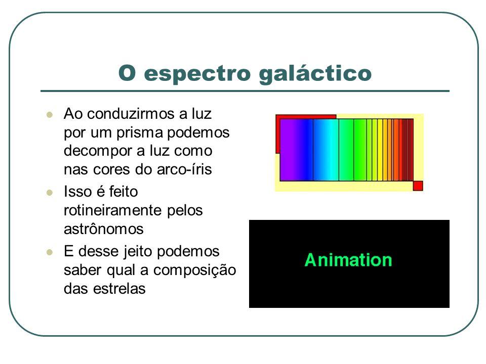 O espectro galáctico Ao conduzirmos a luz por um prisma podemos decompor a luz como nas cores do arco-íris Isso é feito rotineiramente pelos astrônomo
