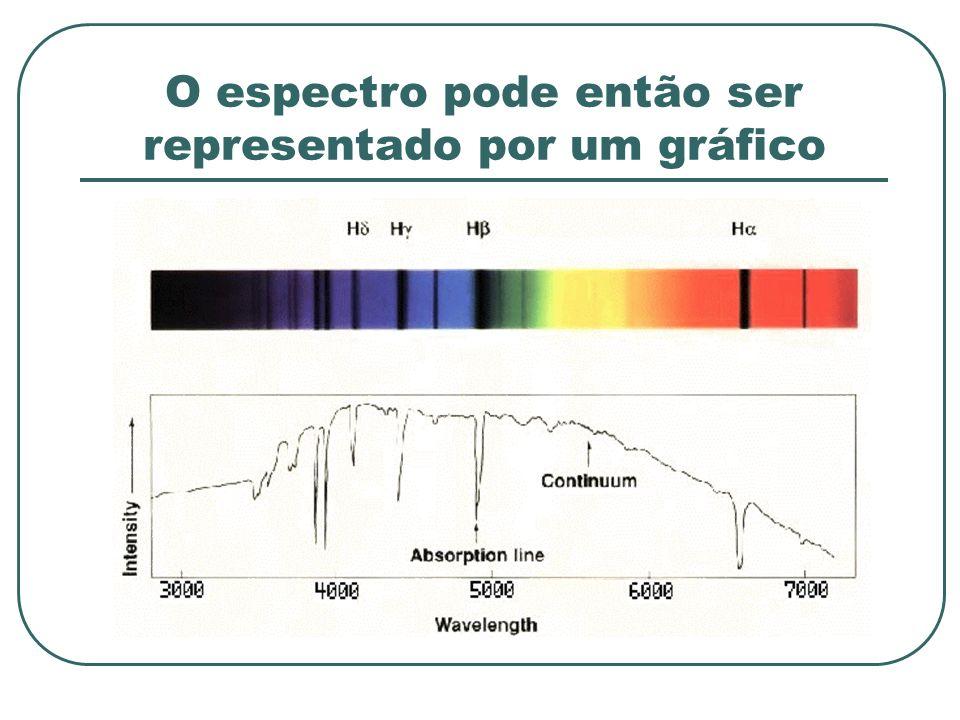 O espectro pode então ser representado por um gráfico