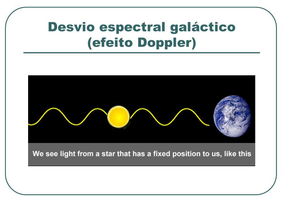 Desvio espectral galáctico (efeito Doppler)