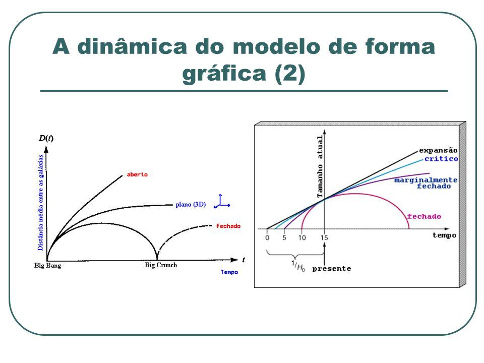 A dinâmica do modelo de forma gráfica (2)