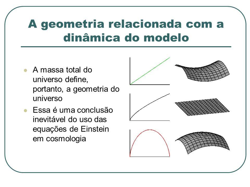 A geometria relacionada com a dinâmica do modelo A massa total do universo define, portanto, a geometria do universo Essa é uma conclusão inevitável d