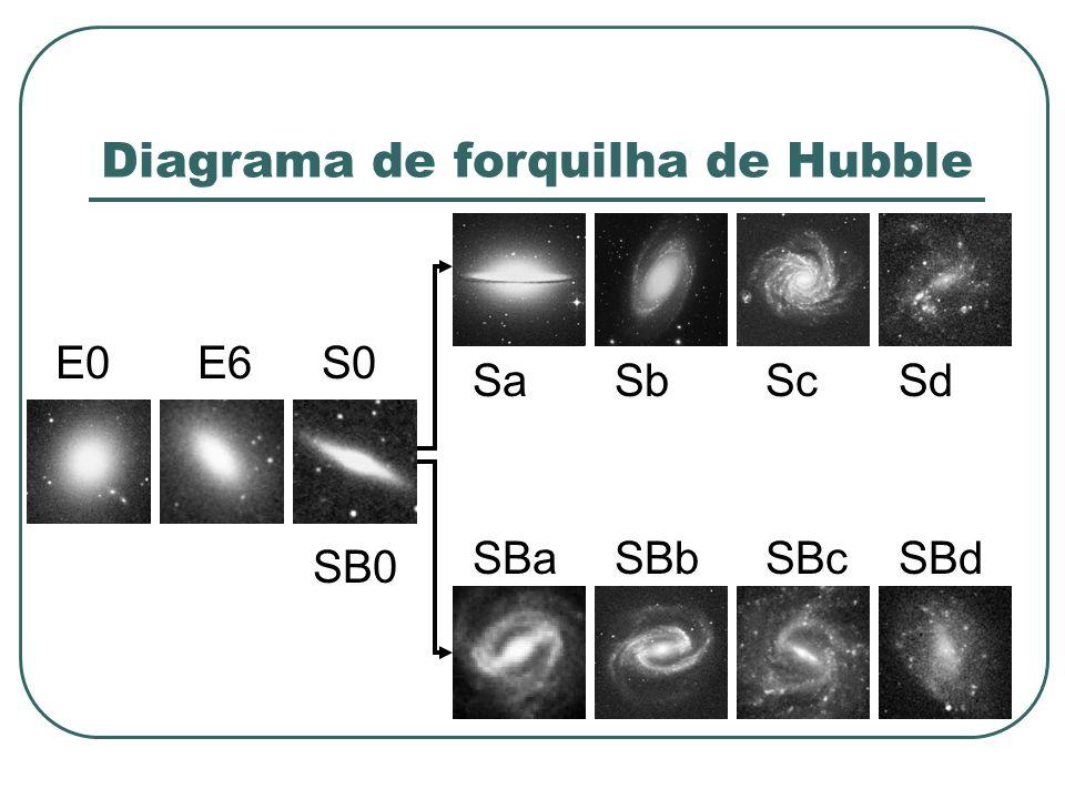 Diagrama de forquilha de Hubble E0E6S0 SB0 SaSbScSd SBaSBbSBcSBd