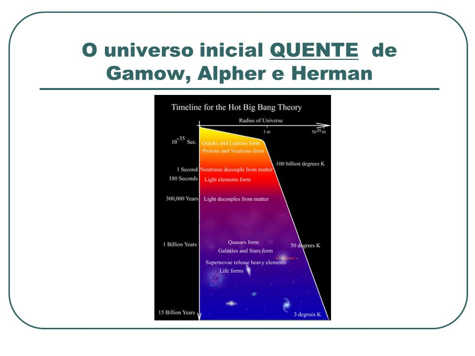 O universo inicial QUENTE de Gamow, Alpher e Herman