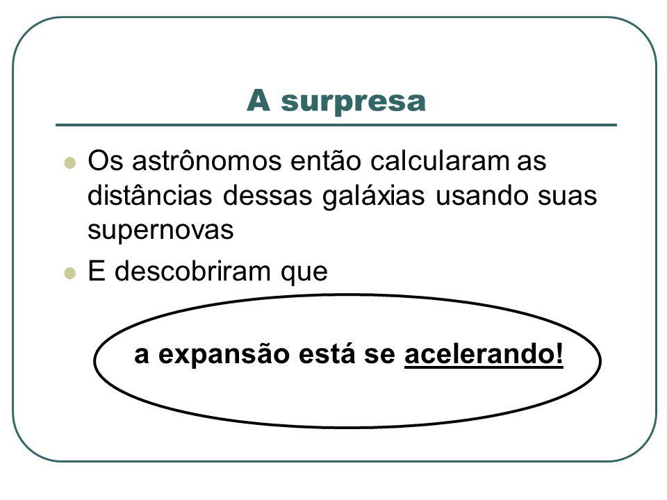 A surpresa Os astrônomos então calcularam as distâncias dessas galáxias usando suas supernovas E descobriram que a expansão está se acelerando!