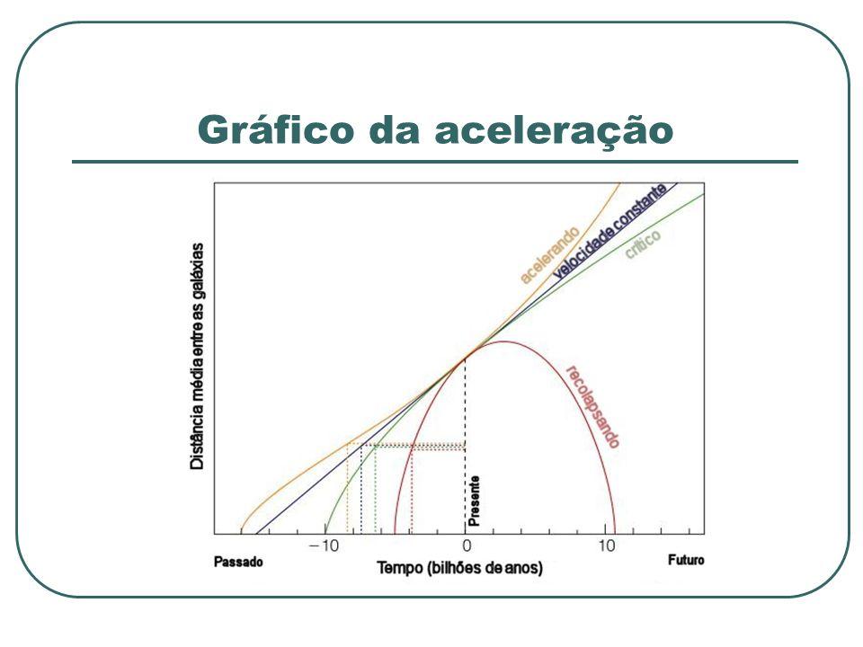 Gráfico da aceleração