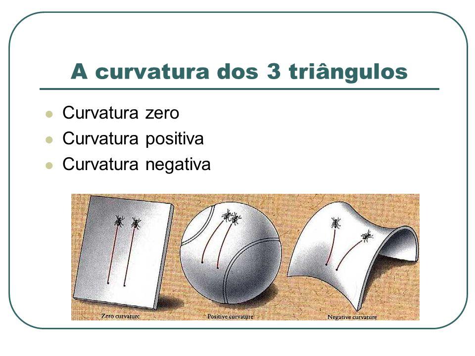 A curvatura dos 3 triângulos Curvatura zero Curvatura positiva Curvatura negativa