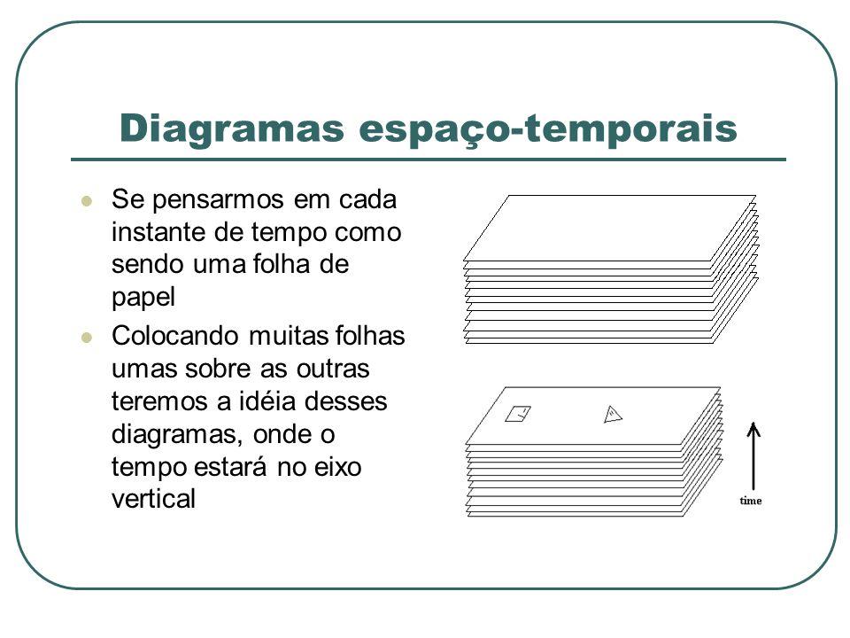 Diagramas espaço-temporais Se pensarmos em cada instante de tempo como sendo uma folha de papel Colocando muitas folhas umas sobre as outras teremos a