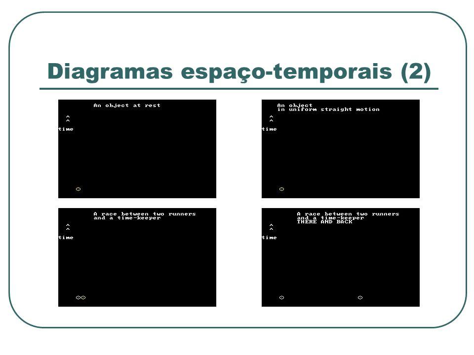 Diagramas espaço-temporais (2)