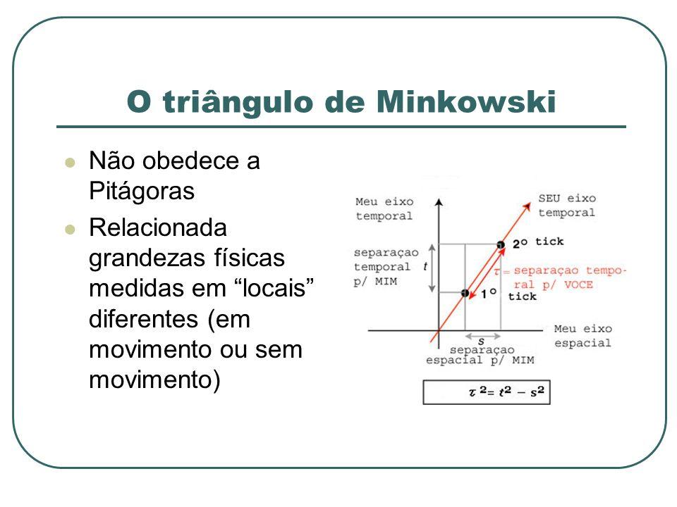O triângulo de Minkowski Não obedece a Pitágoras Relacionada grandezas físicas medidas em locais diferentes (em movimento ou sem movimento)