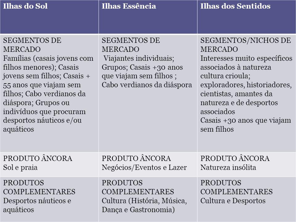 Posicionamento: Grupo Ilhas do Sol Ilhas do SolIlhas EssênciaIlhas dos Sentidos SEGMENTOS DE MERCADO Famílias (casais jovens com filhos menores); Casa