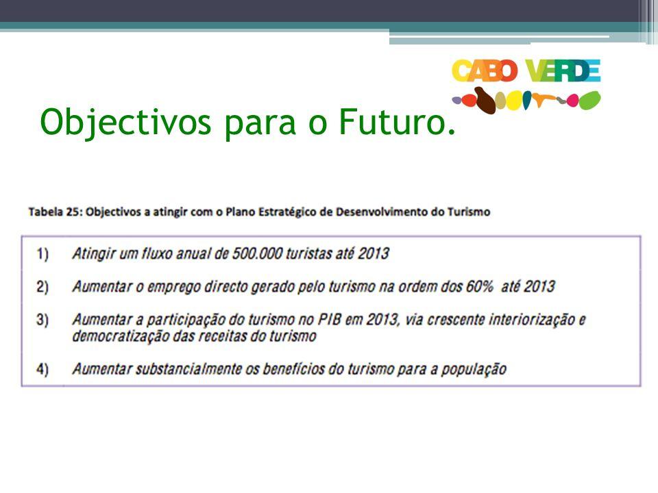 Objectivos para o Futuro: