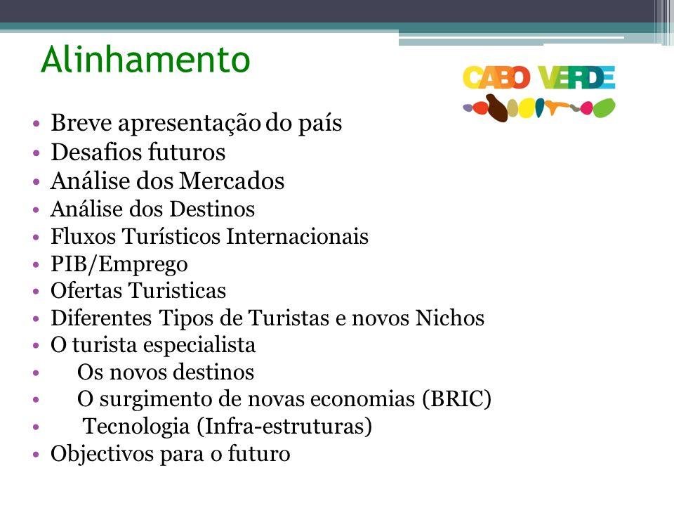 Alinhamento Breve apresentação do país Desafios futuros Análise dos Mercados Análise dos Destinos Fluxos Turísticos Internacionais PIB/Emprego Ofertas