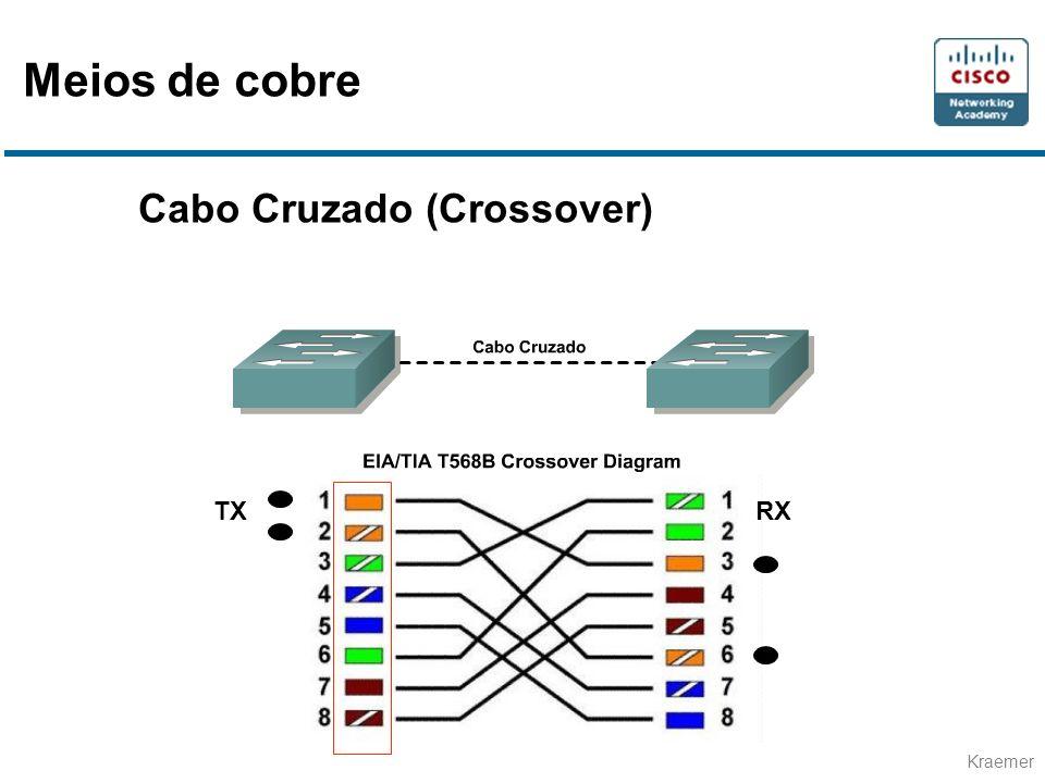 Kraemer Cabo Cruzado (Crossover) TXRX Meios de cobre