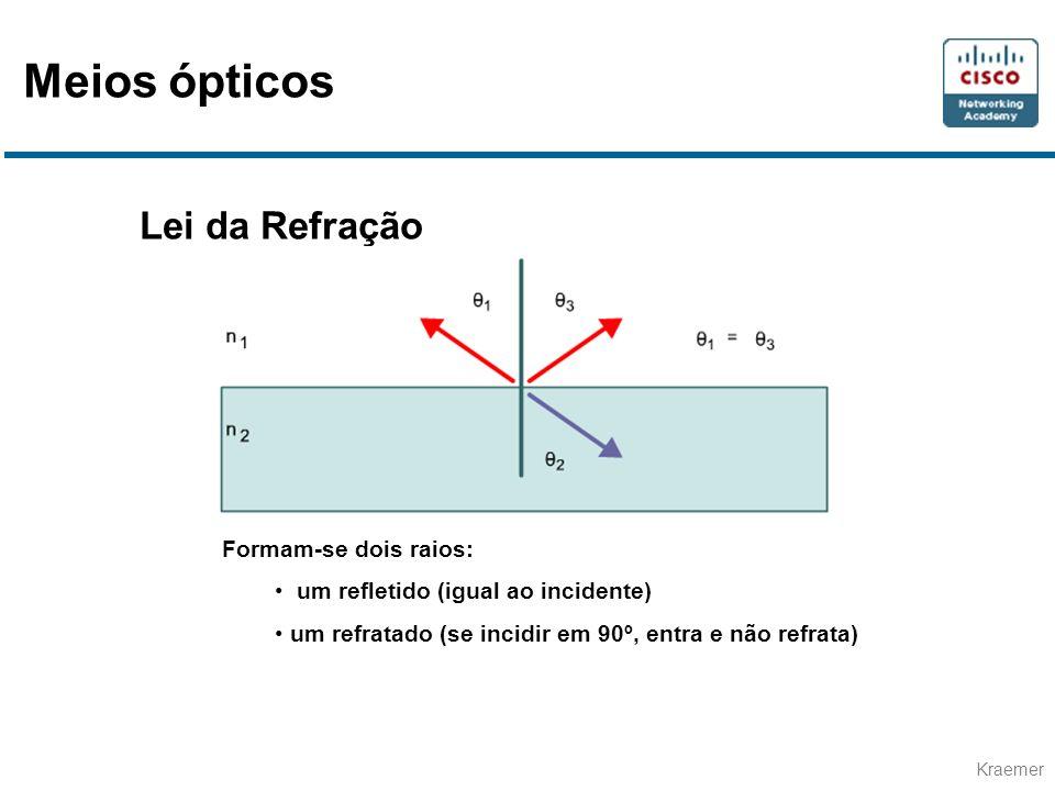 Kraemer Lei da Refração Formam-se dois raios: um refletido (igual ao incidente) um refratado (se incidir em 90º, entra e não refrata) Meios ópticos