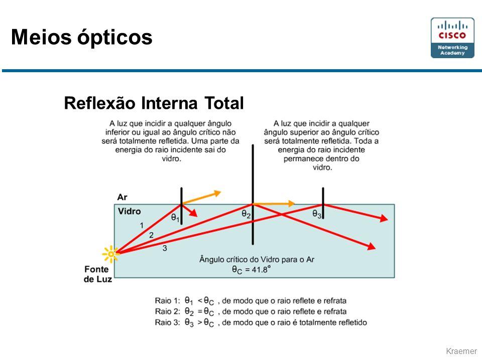 Kraemer Reflexão Interna Total Meios ópticos