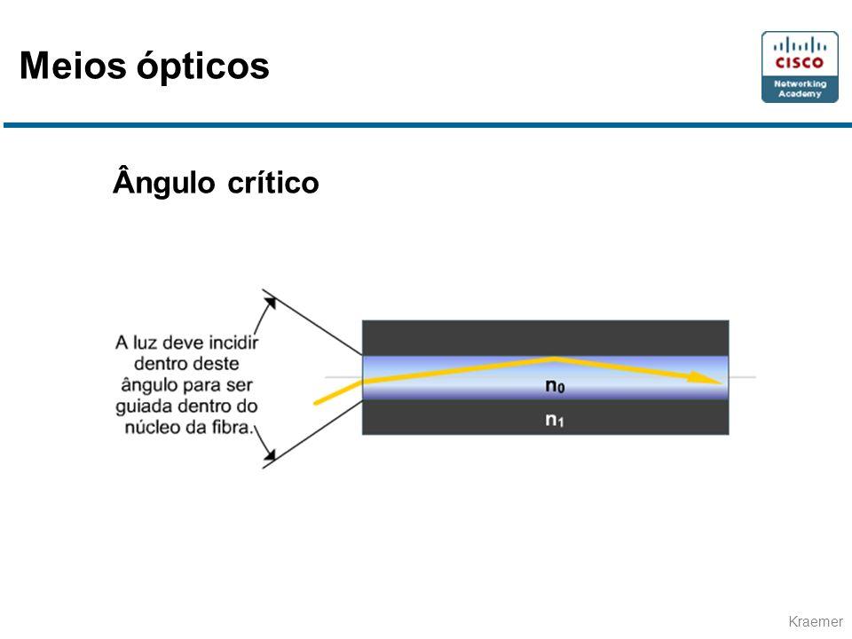 Kraemer Ângulo crítico Meios ópticos