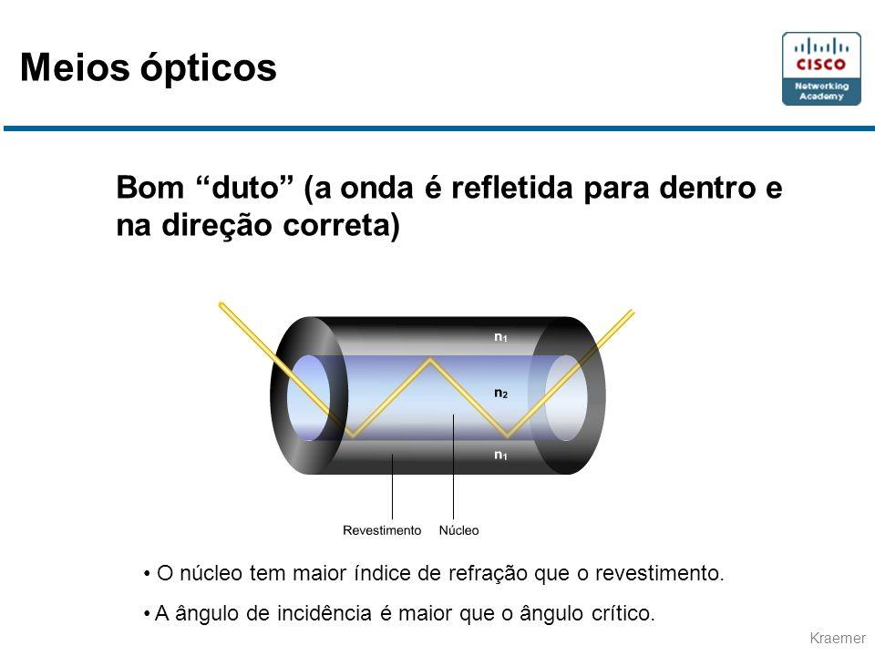 Kraemer Bom duto (a onda é refletida para dentro e na direção correta) O núcleo tem maior índice de refração que o revestimento. A ângulo de incidênci
