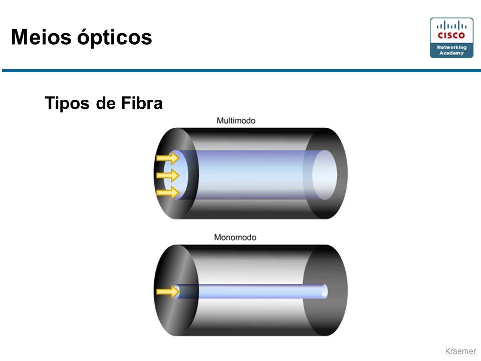 Kraemer Tipos de Fibra Meios ópticos