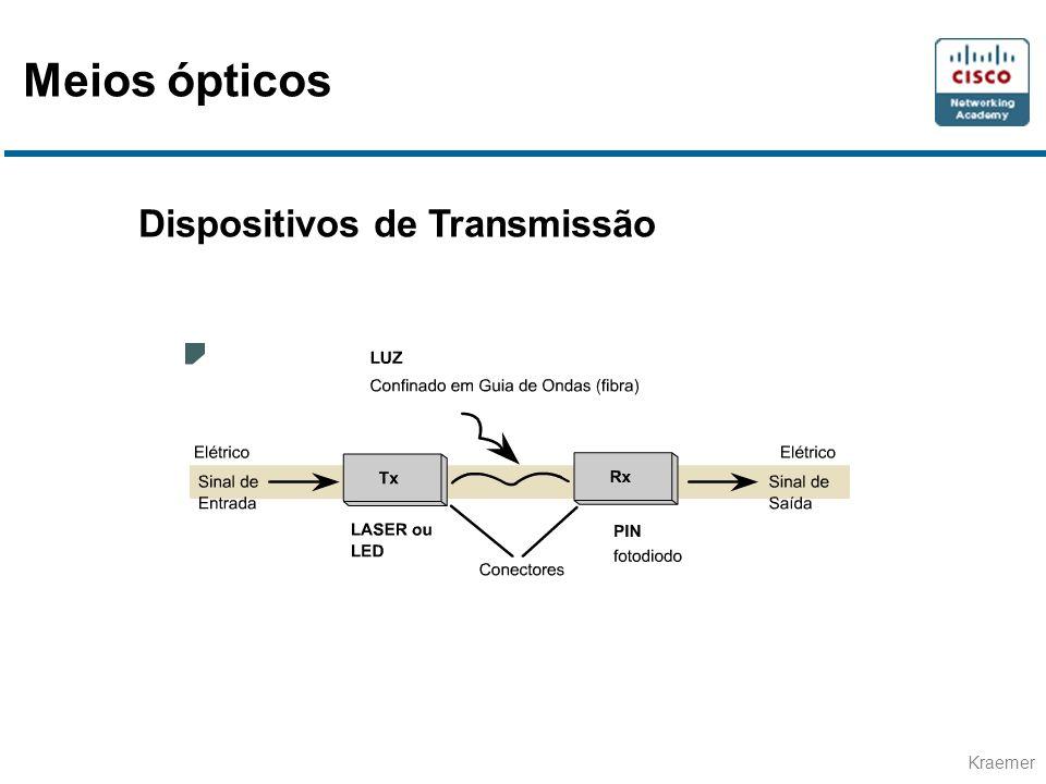 Kraemer Dispositivos de Transmissão Meios ópticos