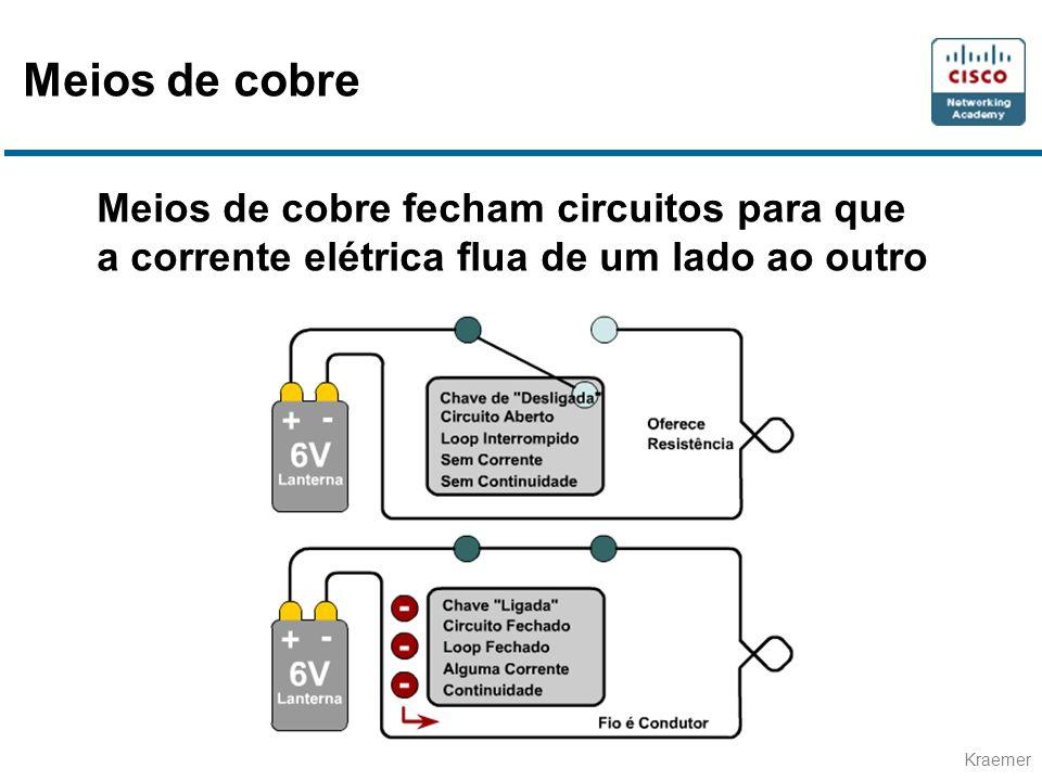 Kraemer Meios de cobre fecham circuitos para que a corrente elétrica flua de um lado ao outro Meios de cobre
