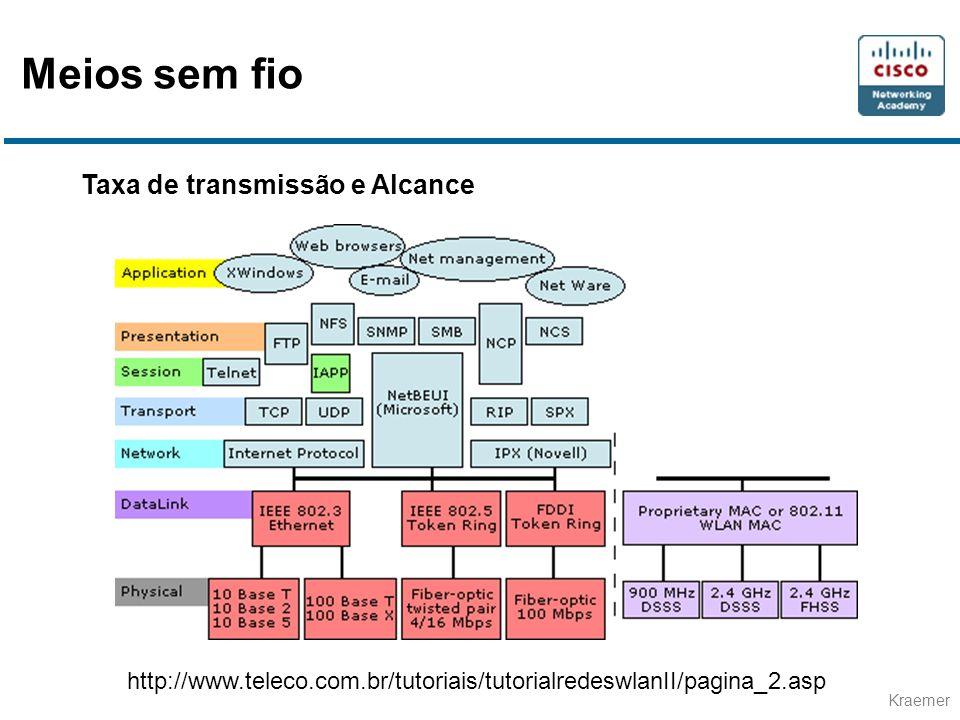 Kraemer Taxa de transmissão e Alcance http://www.teleco.com.br/tutoriais/tutorialredeswlanII/pagina_2.asp Meios sem fio