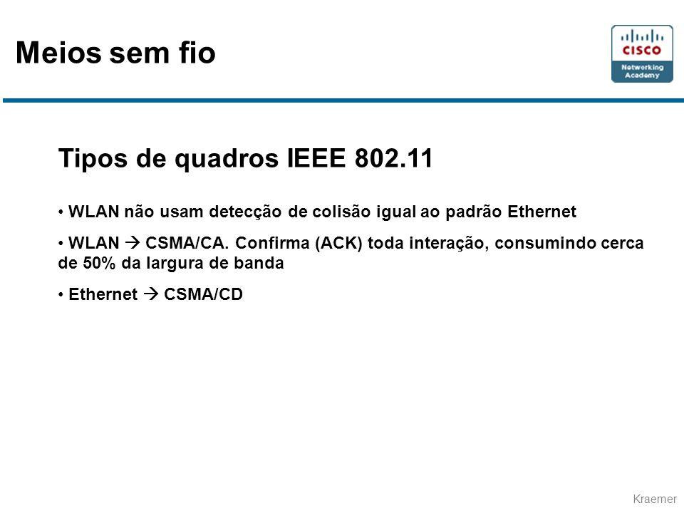 Kraemer Tipos de quadros IEEE 802.11 WLAN não usam detecção de colisão igual ao padrão Ethernet WLAN CSMA/CA. Confirma (ACK) toda interação, consumind
