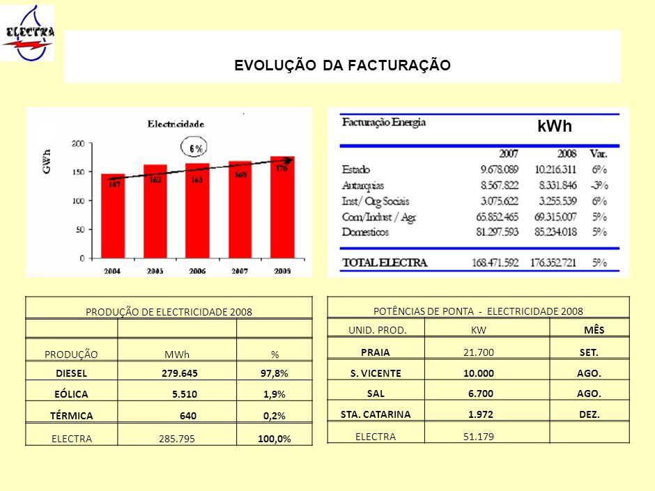 EVOLUÇÃO DA FACTURAÇÃO PRODUÇÃO DE ELECTRICIDADE 2008 PRODUÇÃOMWh% DIESEL 279.64597,8% EÓLICA 5.5101,9% TÉRMICA 6400,2% ELECTRA285.795100,0% POTÊNCIAS