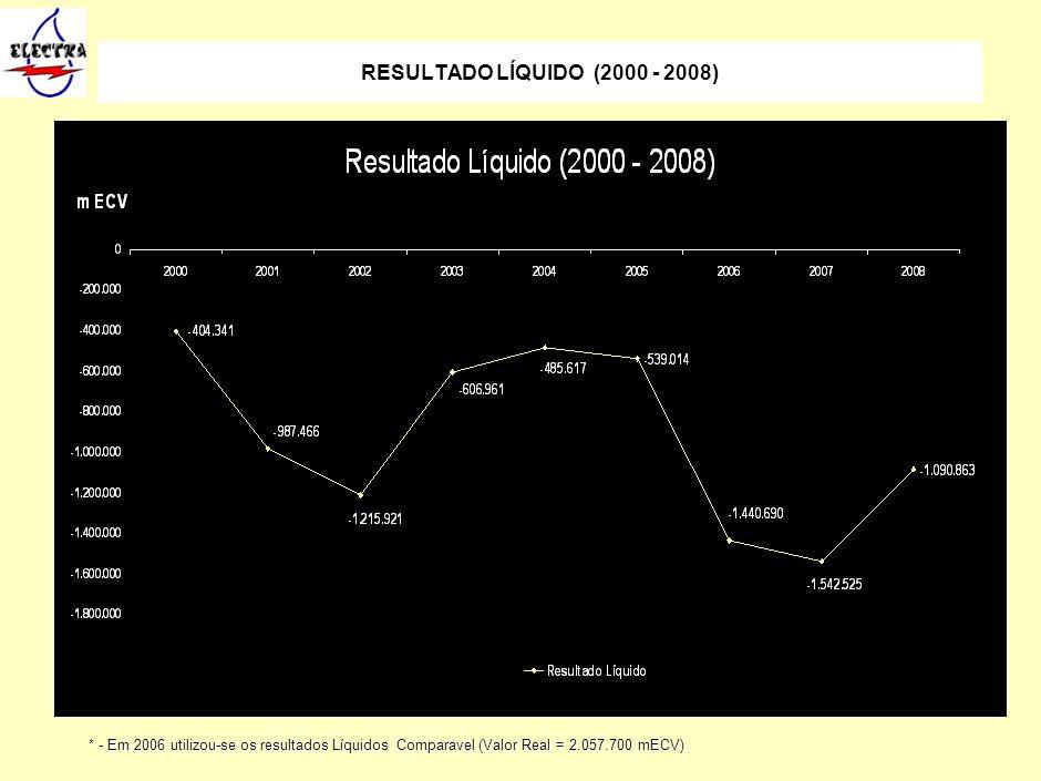 16 RESULTADO LÍQUIDO (2000 - 2008) Foram entregues à distribuição 4.202.451 m3 de água, cerca de 99,2% do total produzido. O consumo interno foi de 34