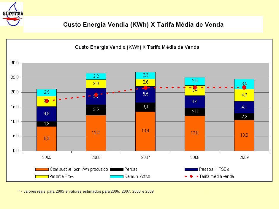 17 Custo Energia Vendia (KWh) X Tarifa Média de Venda Foram entregues à distribuição 4.202.451 m3 de água, cerca de 99,2% do total produzido. O consum