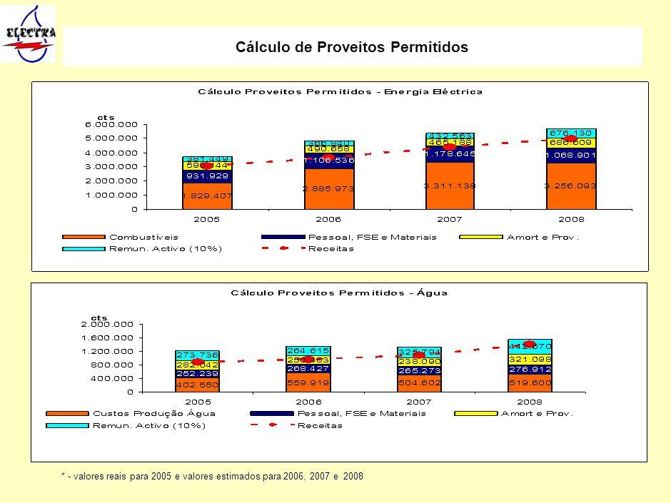 18 Cálculo de Proveitos Permitidos * - valores reais para 2005 e valores estimados para 2006, 2007 e 2008