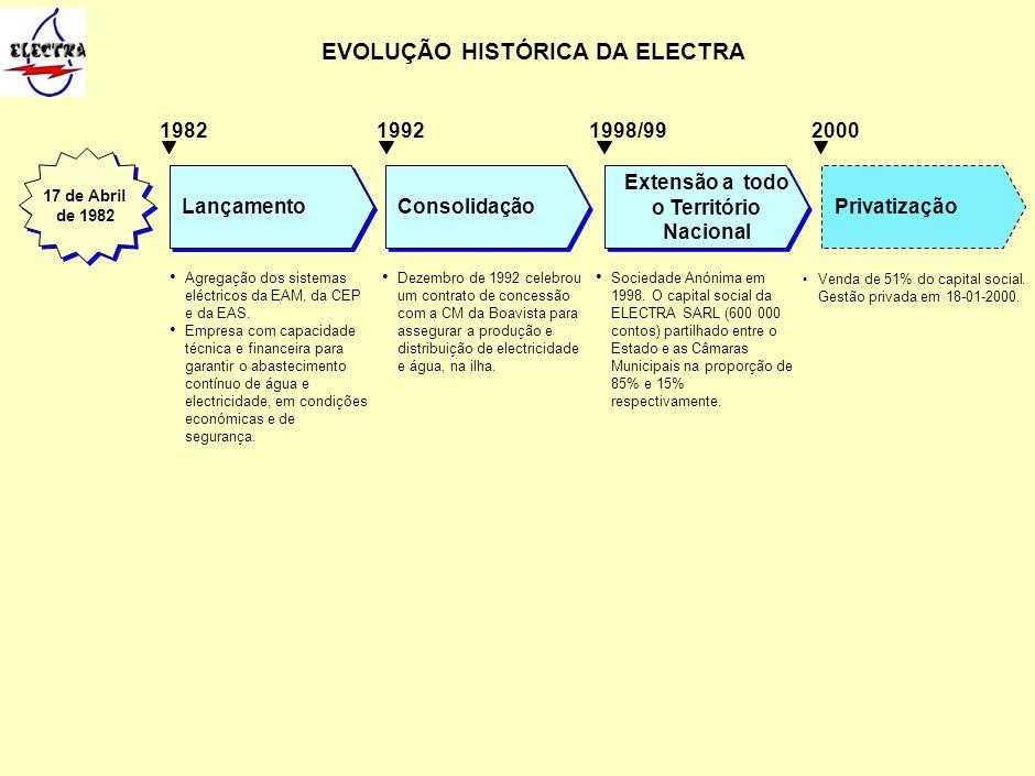 EVOLUÇÃO HISTÓRICA DA ELECTRA Agregação dos sistemas eléctricos da EAM, da CEP e da EAS. Empresa com capacidade técnica e financeira para garantir o a